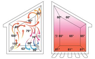 Forced Air vs In-floor Heat