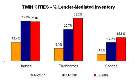 Q209-lendermediatedinventory