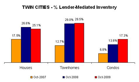 Q309-lendermediatedinventory