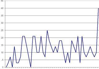 Radon Graph