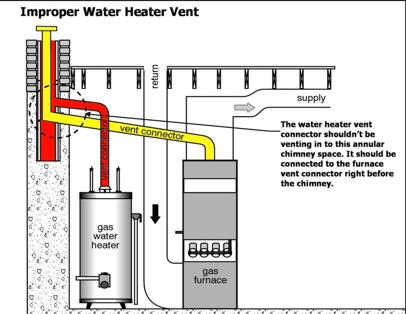 Improper Water Heater Venting