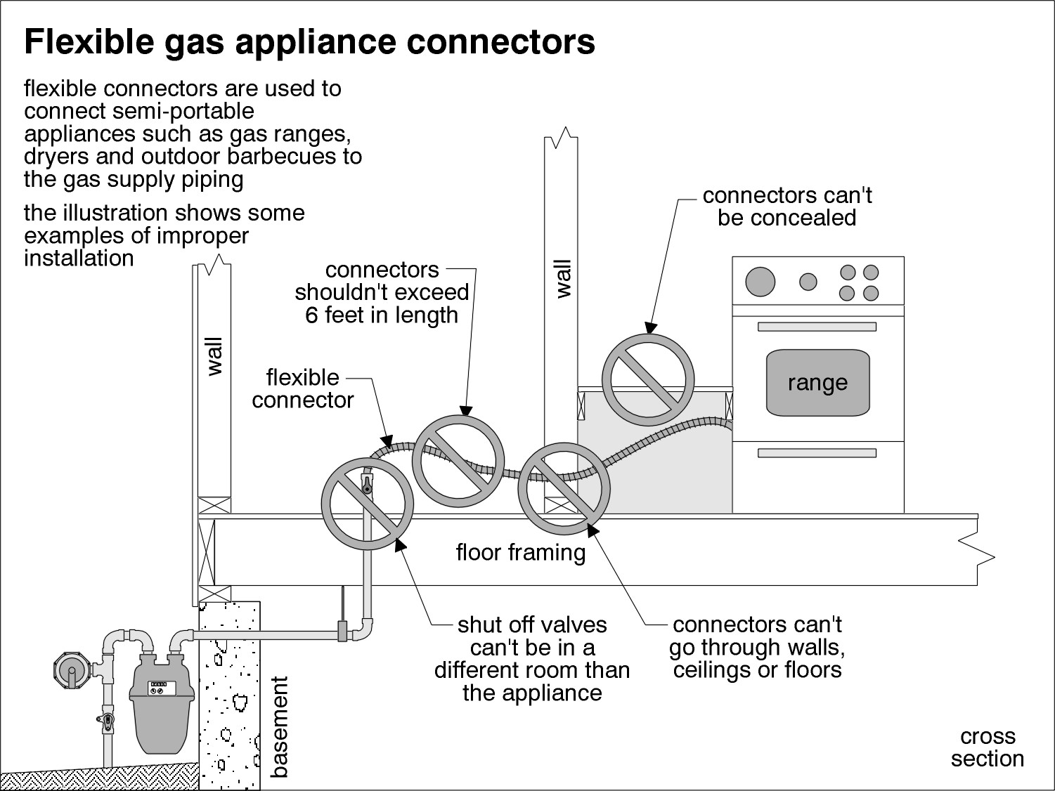 Electric Baseboard Wiring Diagrams 120 6feet Minneapolis Home Inspections Gas Appliance Connectors Connector Diagram
