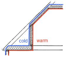 Insulation Outline