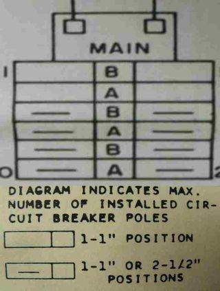 Panelboard diagram