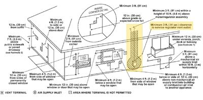 HVAC - water heater vent terminal diagram