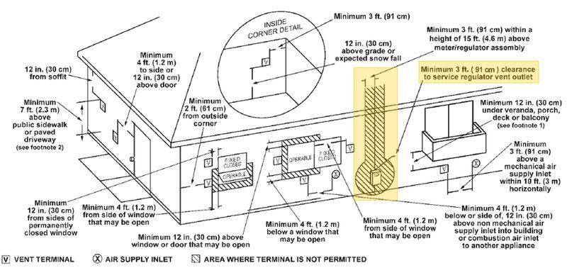HVAC - water heater vent terminal diagram