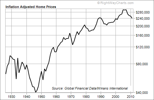 Home prices 1930