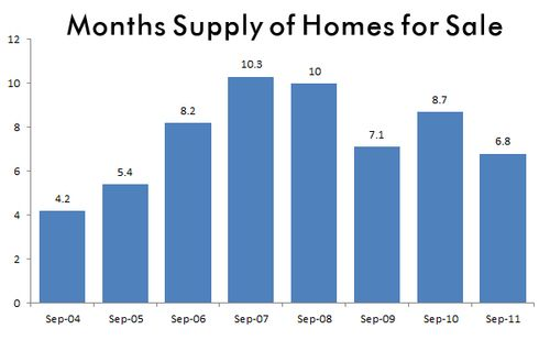 Sep11-supply of homes