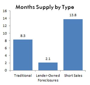 Sep11-supply of homes by type