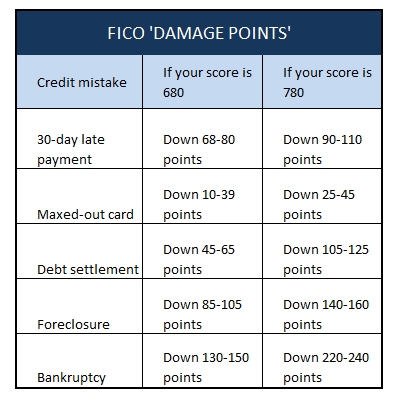 Fico-damage