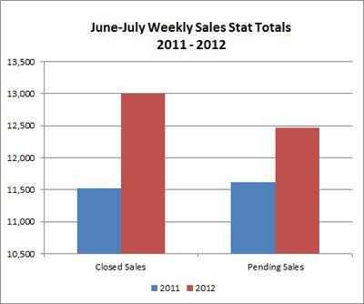 Jun-jul sales comparison