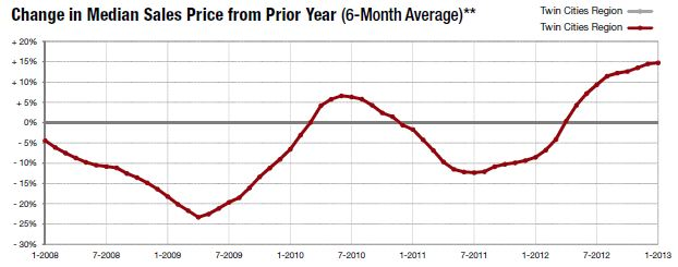 JANUARY-change in median price