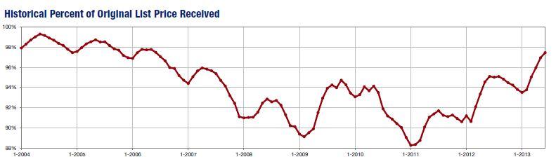 JUN2013-historical percent of list price