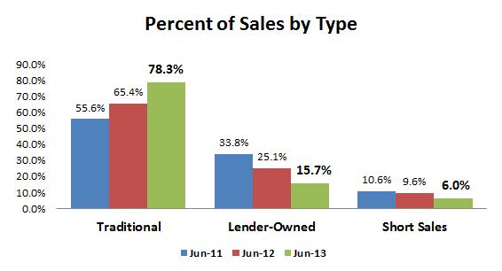 JUN2013-sales by type