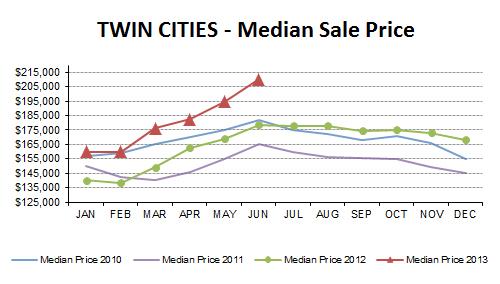 JUN2013-median price