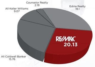 Remax tc share-pie