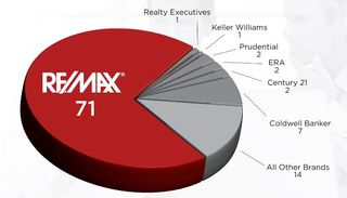 Remax agent productivity