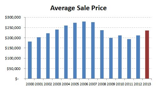 2013-historic average sale price