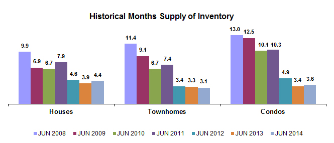 Supply by type Jun2014