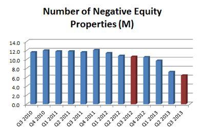 Negative Equity Q3-2013