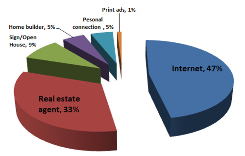 Where buyers come from