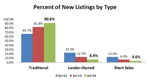 2014-07-new listings by type