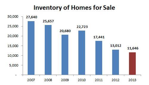 2013-historic inventory