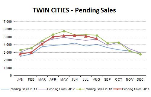 2014-08-pending sales