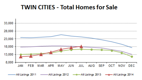 2014-07-total homes