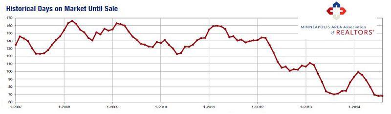 2014-08-historical days on market