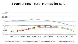 2014-08-total homes