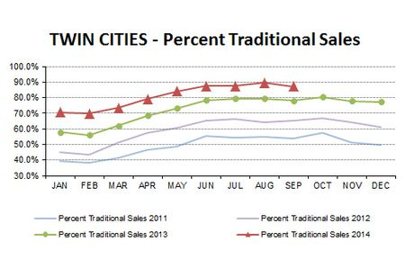 2014-09-percent traditional sales