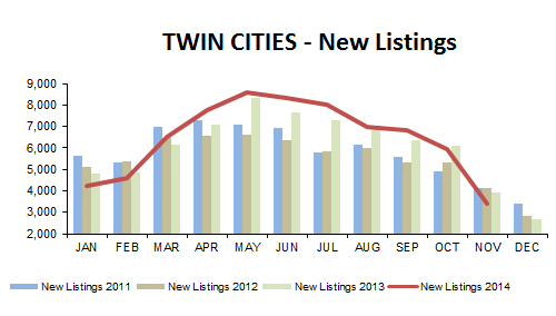 2014-11-new listings