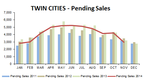 2014-11-pending sales