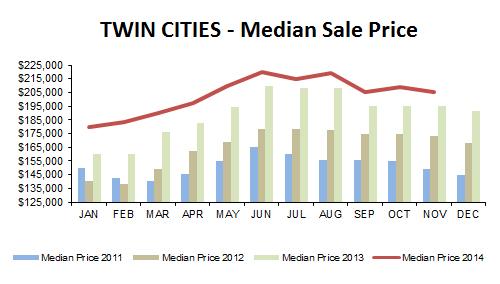 2014-11-median price