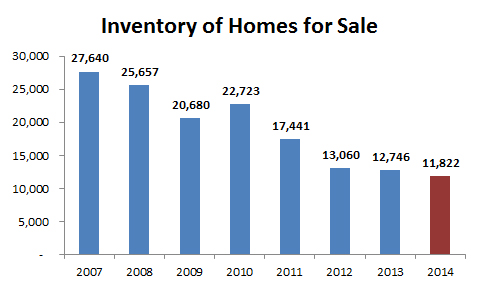 2014-annual homes for sale