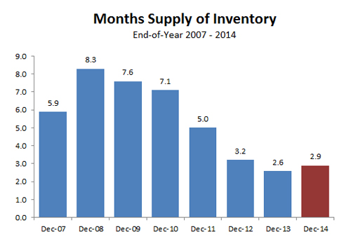 2014-annual months supply