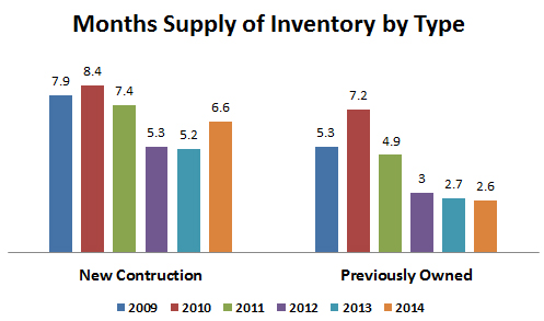 2014-annual supply new construction