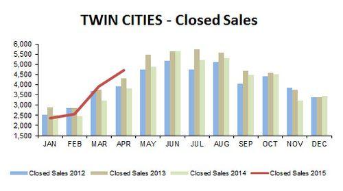 2015-04-closed sales