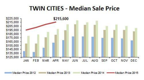 2015-04-median price