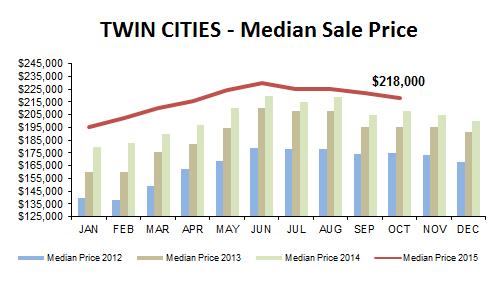 2015-10-median price