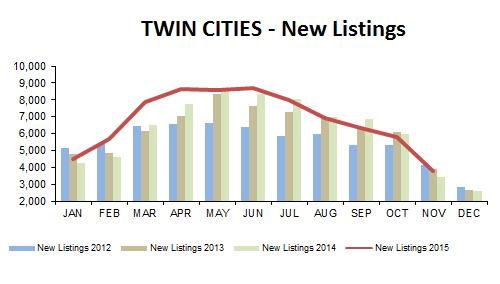 2015-11-new listings