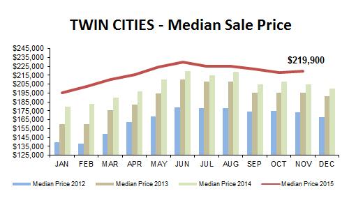 2015-11-median price