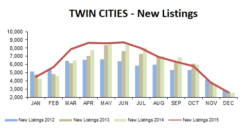 2015-12-new listings