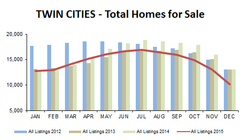 2015-12-total homes