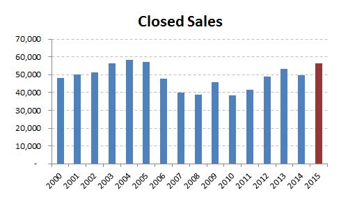 2015-closed sales