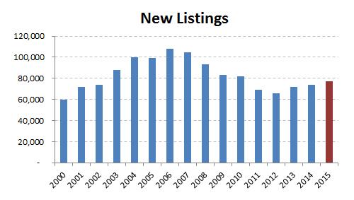 2015-new listings