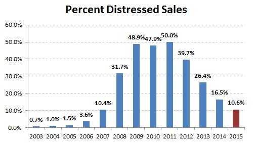 2015-percent distressed