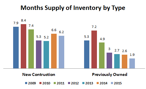 2015-months supply by type