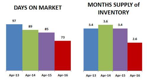 2016-04-DOM-months supply